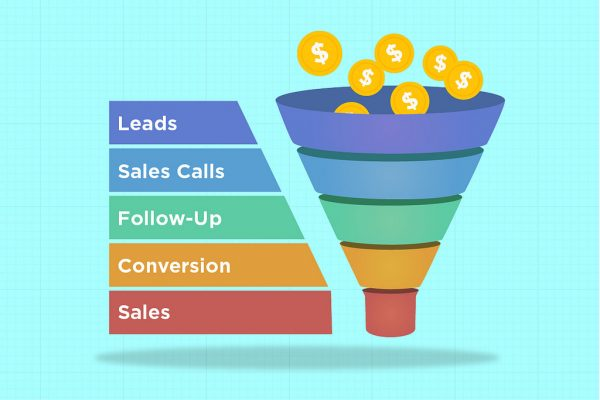 Lead Conversion is at the bottom of the Sales Funnel but can have a big impact on Sales.